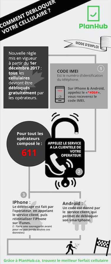 Comment Debloquer Mon Smartphone Au Canada Planhub